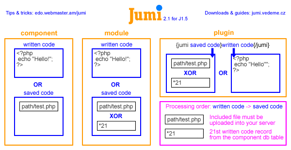 Jumi 2.1 for J!1.5 cheatsheet